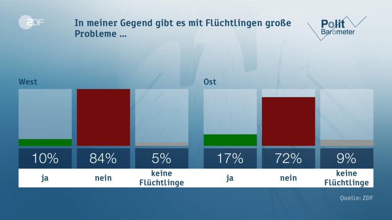 ZDF Politbarometer Manipulation